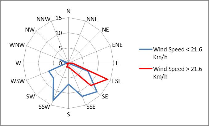 wind all season