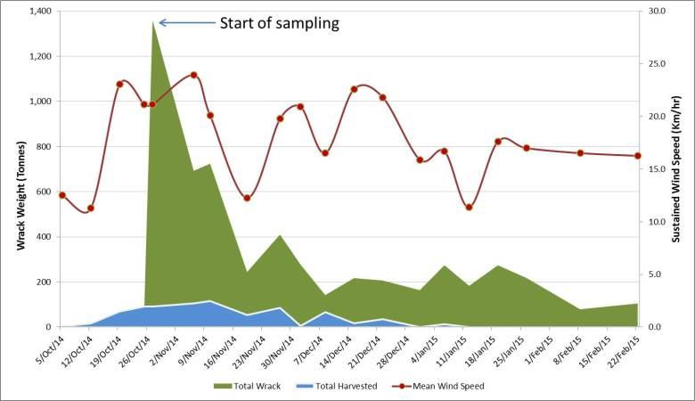 WrackStudy_summary_graph