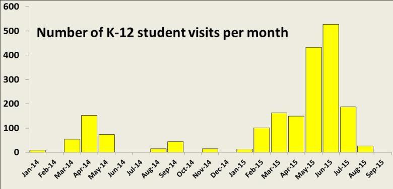 K-12 per month 1415