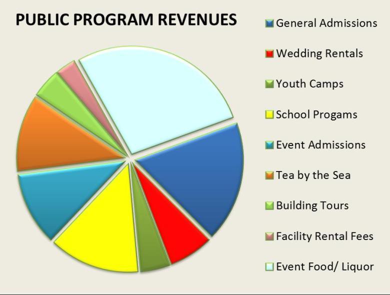 Public program revenues 1415