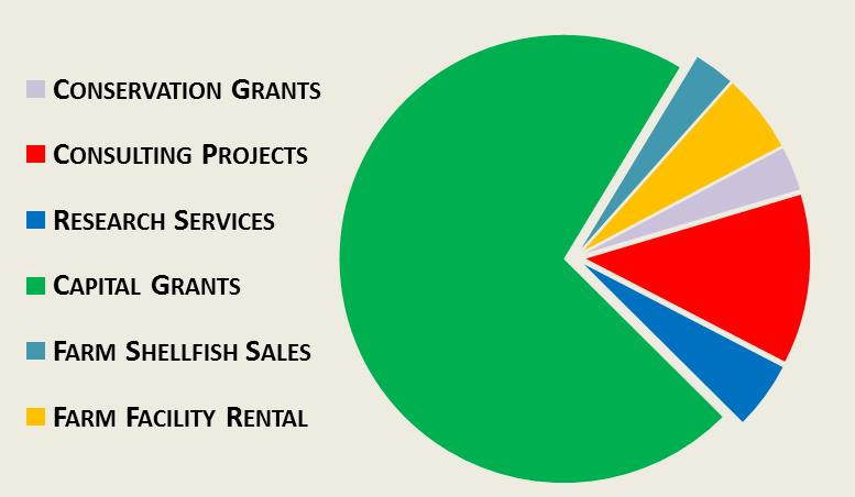 Sources of Research Revenue 14-15