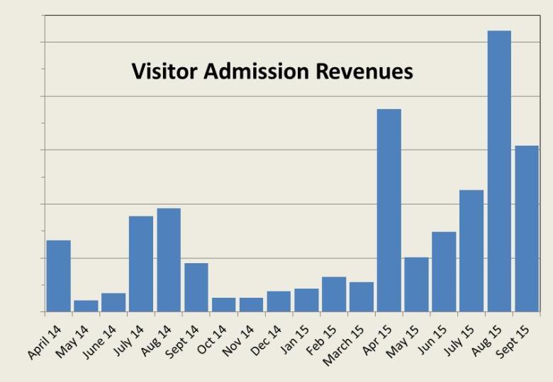 Visitor admission revenues 1415
