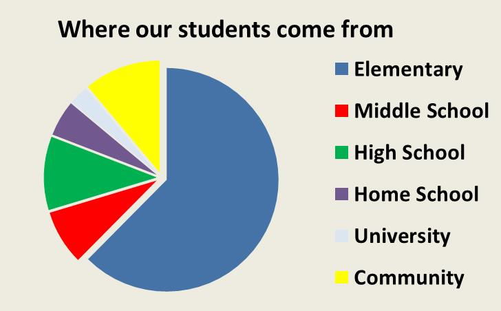 where our students come from 1415
